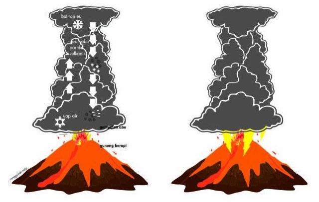 Terjadinya petir saat erupsi gunung berapi